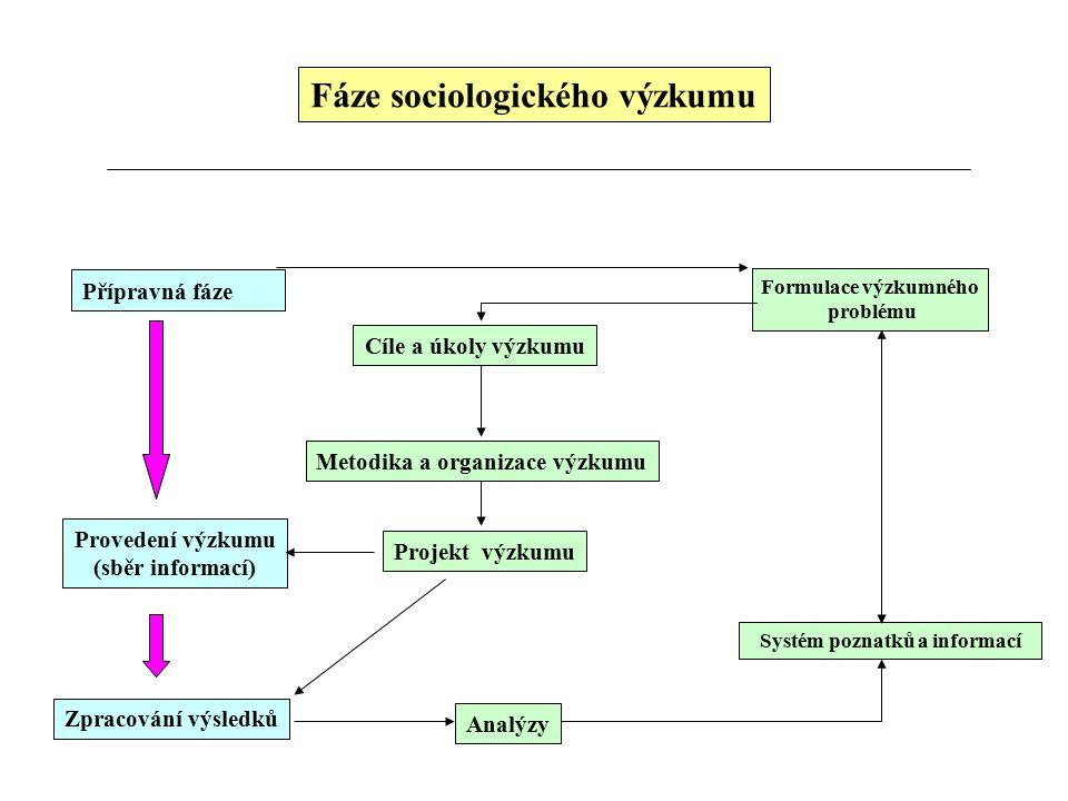 Fáze sociologického výzkumu Přípravná fáze Provedení výzkumu (sběr informací) Zpracování výsledků Formulace výzkumného problému Systém poznatků a informací Analýzy Cíle a úkoly výzkumu Metodika a organizace výzkumu Projekt výzkumu