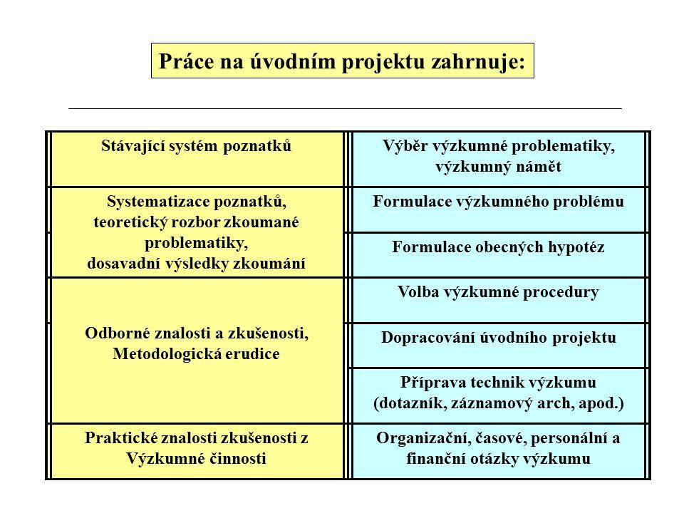Práce na úvodním projektu zahrnuje: Stávající systém poznatků Výběr výzkumné problematiky, výzkumný námět Systematizace poznatků, teoretický rozbor zkoumané problematiky, dosavadní výsledky zkoumání Formulace výzkumného problému Formulace obecných hypotéz Odborné znalosti a zkušenosti, Metodologická erudice Volba výzkumné procedury Dopracování úvodního projektu Příprava technik výzkumu (dotazník, záznamový arch, apod.) Praktické znalosti zkušenosti z Výzkumné činnosti Organizační, časové, personální a finanční otázky výzkumu