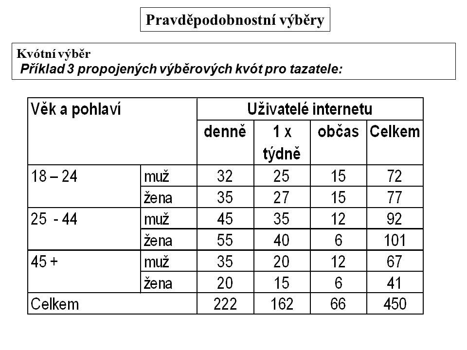 Pravděpodobnostní výběry Kvótní výběr Příklad 3 propojených výběrových kvót pro tazatele:
