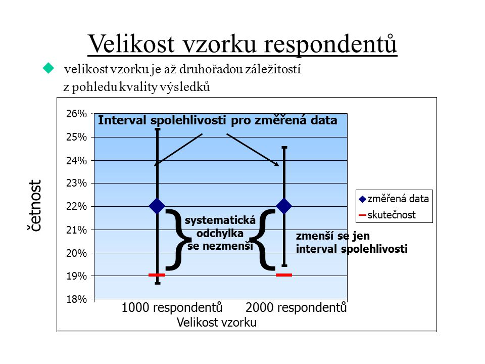 18% 19% 20% 21% 22% 23% 24% 25% 26% 1000 respondentů2000 respondentů změřená data skutečnost Interval spolehlivosti pro změřená data zmenší se jen int