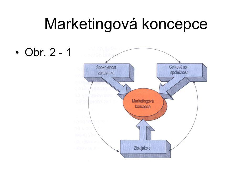 Marketingová koncepce Obr. 2 - 1