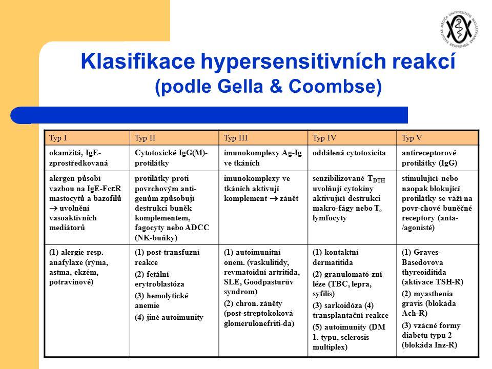 Klasifikace hypersensitivních reakcí (podle Gella & Coombse) Typ ITyp IITyp IIITyp IVTyp V okamžitá, IgE- zprostředkovaná Cytotoxické IgG(M)- protilát