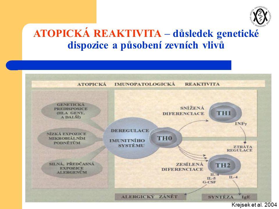 Krejsek et al. 2004 ATOPICKÁ REAKTIVITA – důsledek genetické dispozice a působení zevních vlivů