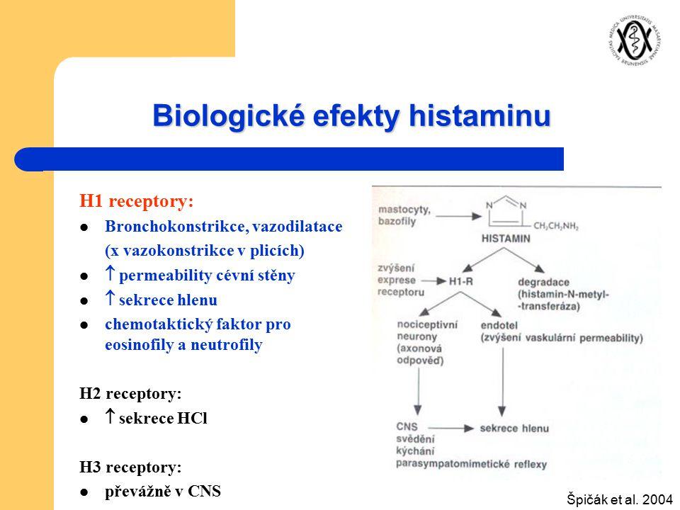 Biologické efekty histaminu H1 receptory: Bronchokonstrikce, vazodilatace (x vazokonstrikce v plicích)  permeability cévní stěny  sekrece hlenu chem