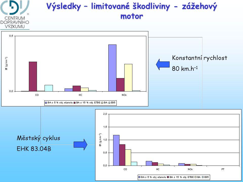 Výsledky – limitované škodliviny - zážehový motor Konstantní rychlost 80 km.h -1 Městský cyklus EHK 83.04B
