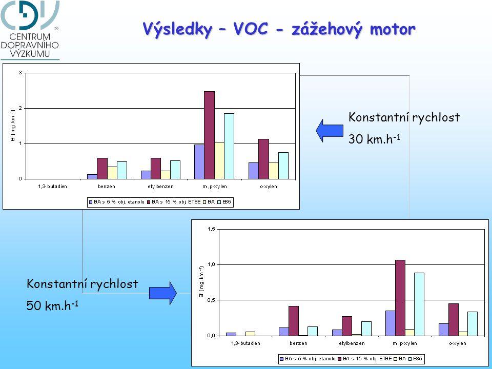 Výsledky – VOC - zážehový motor Konstantní rychlost 30 km.h -1 Konstantní rychlost 50 km.h -1