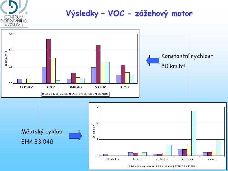 Výsledky – VOC - zážehový motor Konstantní rychlost 80 km.h -1 Městský cyklus EHK 83.04B