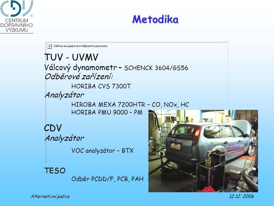 Metodika TUV - UVMV Válcový dynamometr – SCHENCK 3604/GS56 Odběrové zařízení: HORIBA CVS 7300T Analyzátor HIROBA MEXA 7200HTR – CO, NOx, HC HORIBA PMU 9000 – PM CDV Analyzátor VOC analyzátor – BTX TESO Odběr PCDD/F, PCB, PAH Alternativní paliva 12.12.