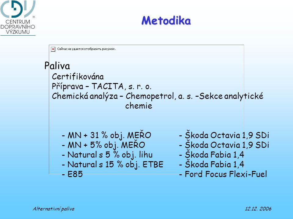 Metodika Paliva Certifikována Příprava – TACITA, s. r. o. Chemická analýza – Chemopetrol, a. s. –Sekce analytické chemie - MN + 31 % obj. MEŘO - Škoda