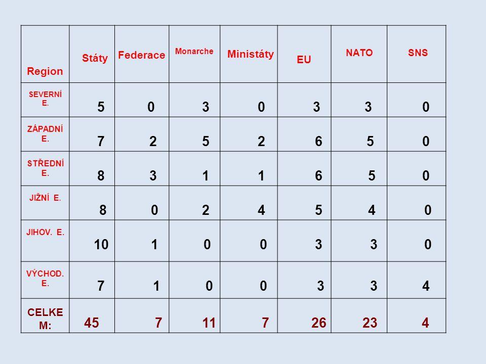 Region Státy Federace Monarche Ministáty EU NATO SNS SEVERNÍ E.