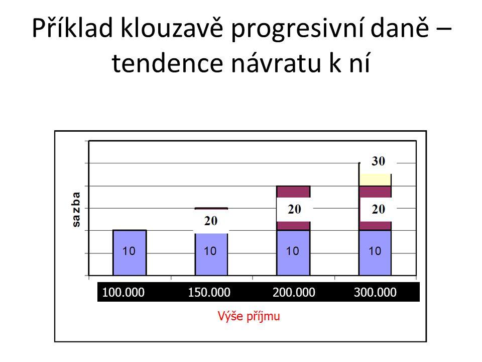 Příklad klouzavě progresivní daně – tendence návratu k ní 100.000 150.000 200.000 300.000