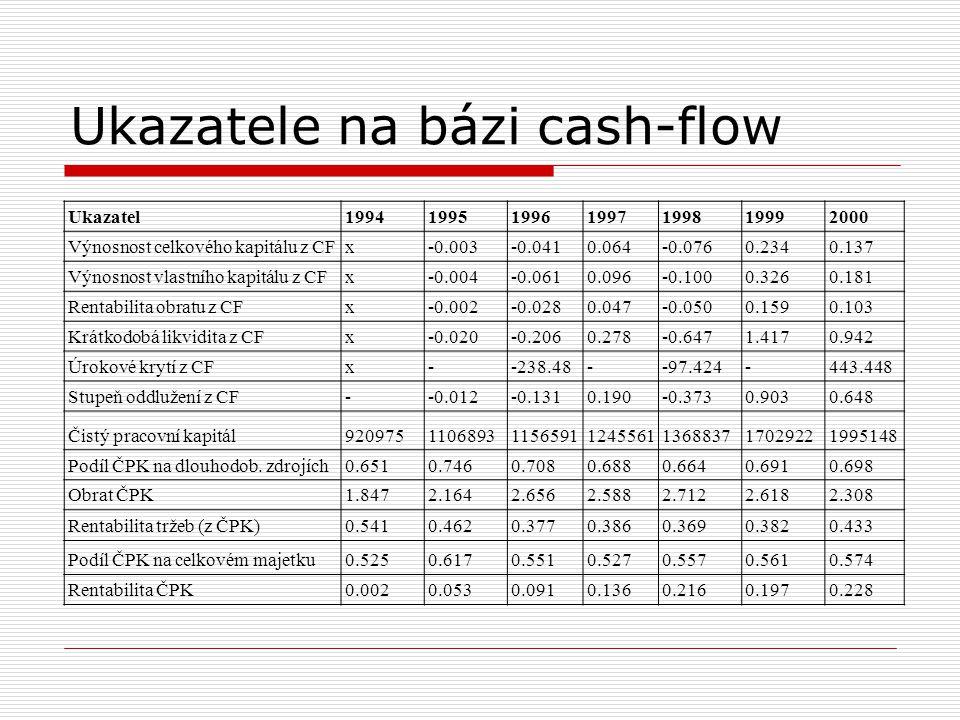 Ukazatele na bázi cash-flow Ukazatel1994199519961997199819992000 Výnosnost celkového kapitálu z CFx-0.003-0.0410.064-0.0760.2340.137 Výnosnost vlastní