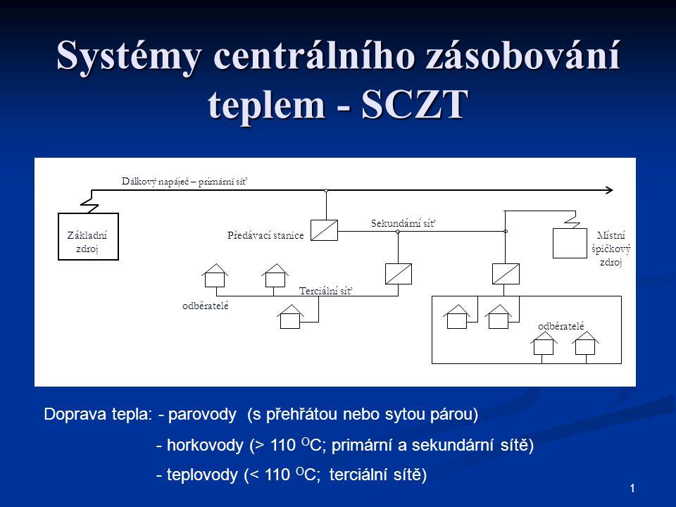 1 Systémy centrálního zásobování teplem - SCZT Základní zdroj Předávací stanice Dálkový napáječ – primární síť Sekundární síť Terciální síť odběratelé