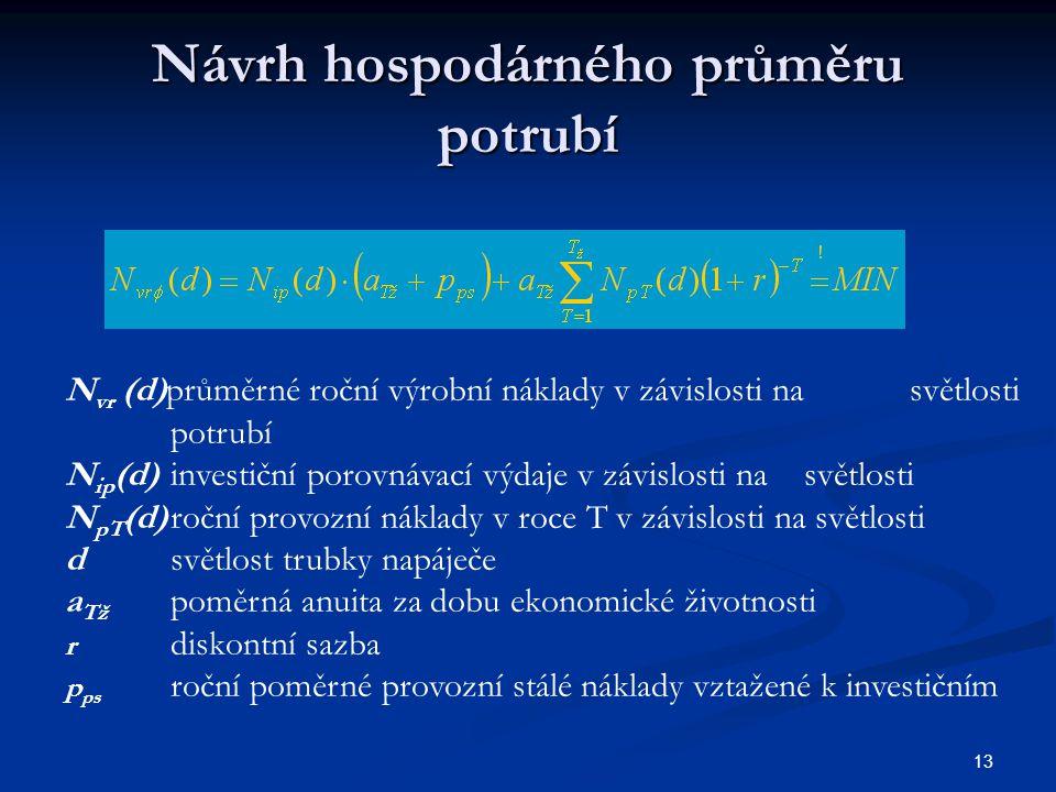 Návrh hospodárného průměru potrubí 13 N vr (d)průměrné roční výrobní náklady v závislosti nasvětlosti potrubí N ip (d)investiční porovnávací výdaje v