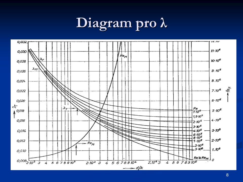 8 Diagram pro λ