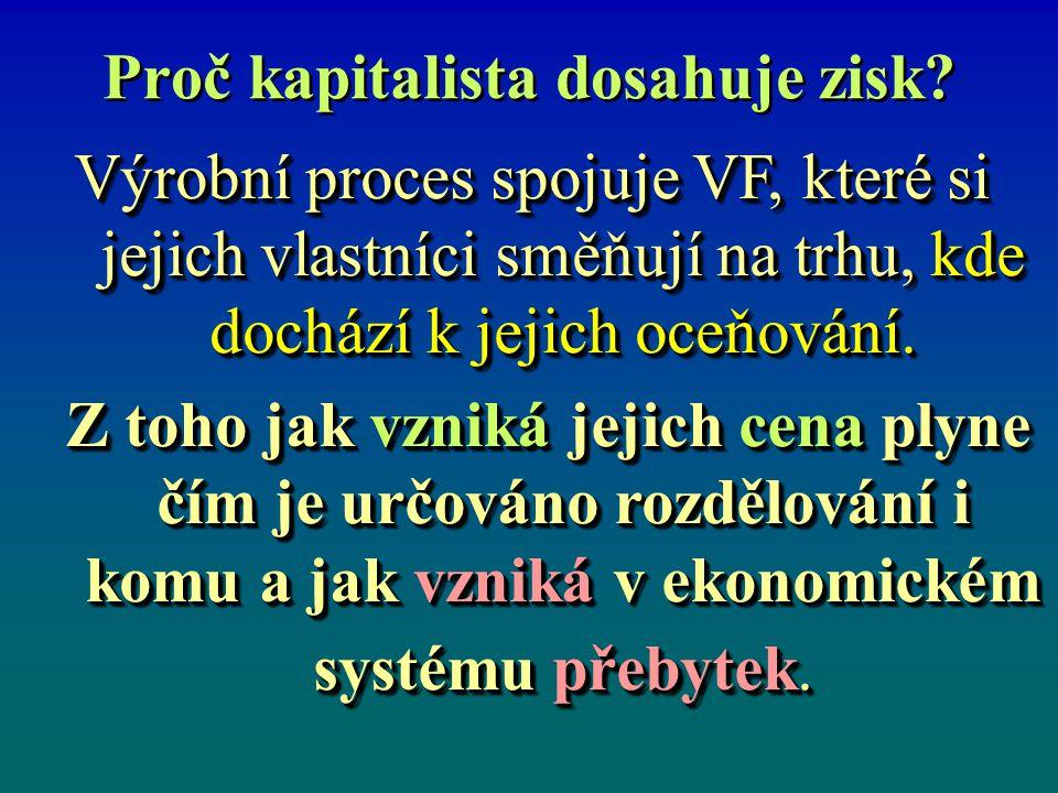 Proč kapitalista dosahuje zisk? Výrobní proces spojuje VF, které si jejich vlastníci směňují na trhu, kde dochází k jejich oceňování. Z toho jak vznik