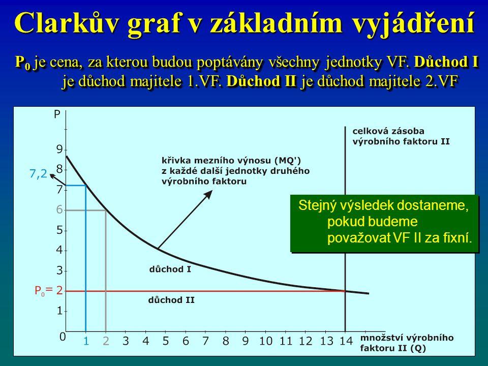 Clarkův graf v základním vyjádření P 0 je cena, za kterou budou poptávány všechny jednotky VF. Důchod I je důchod majitele 1.VF. Důchod II je důchod m