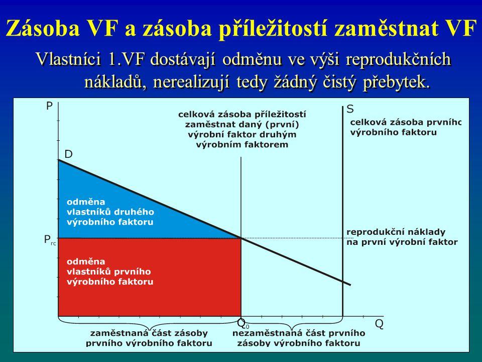 Zásoba VF a zásoba příležitostí zaměstnat VF Vlastníci 1.VF dostávají odměnu ve výši reprodukčních nákladů, nerealizují tedy žádný čistý přebytek.