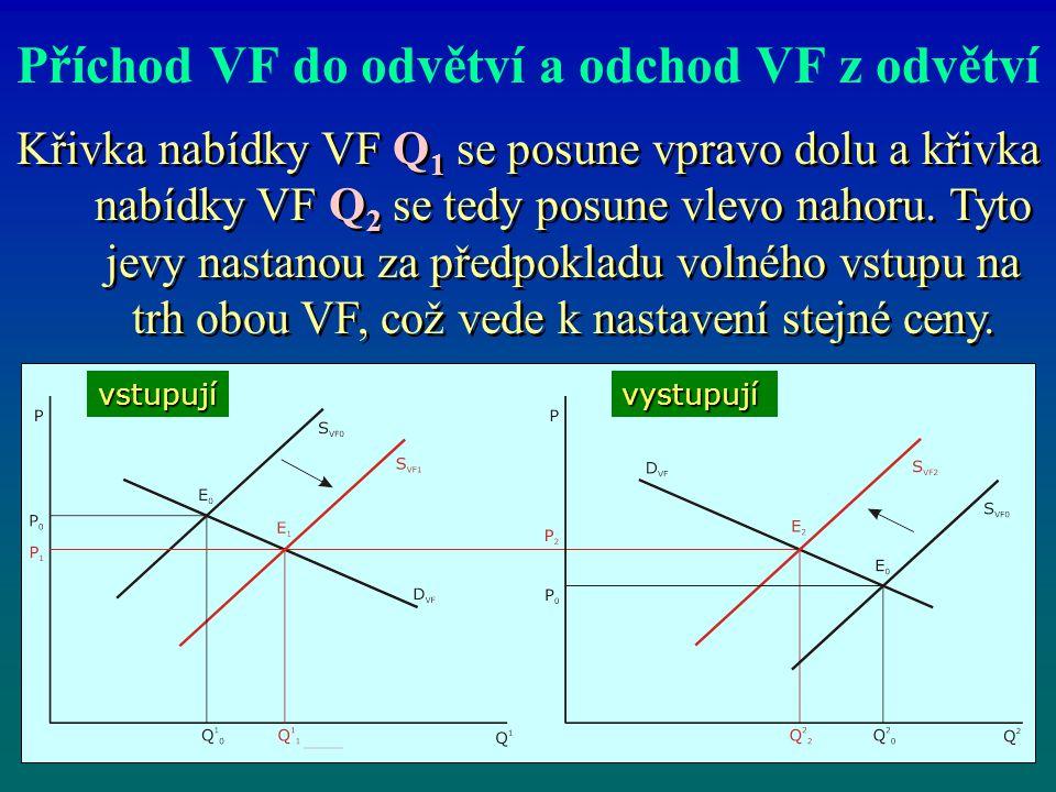 Příchod VF do odvětví a odchod VF z odvětví Křivka nabídky VF Q 1 se posune vpravo dolu a křivka nabídky VF Q 2 se tedy posune vlevo nahoru. Tyto jevy