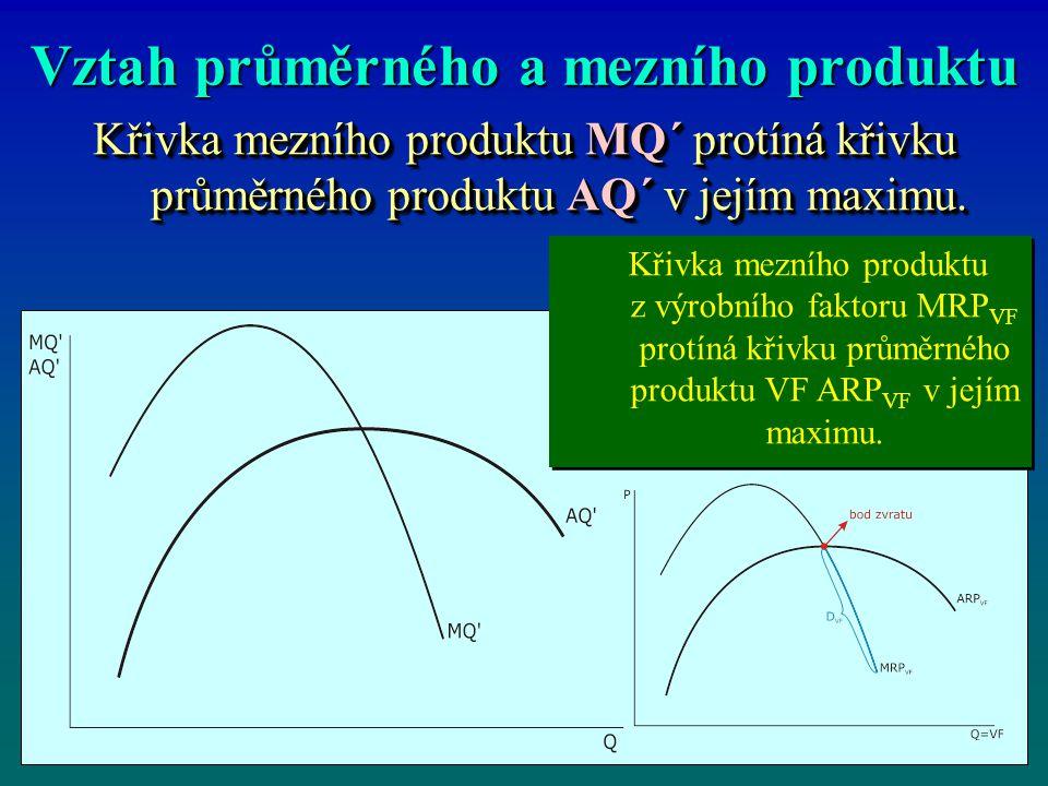 Vztah průměrného a mezního produktu Křivka mezního produktu MQ´ protíná křivku průměrného produktu AQ´ v jejím maximu. Křivka mezního produktu z výrob