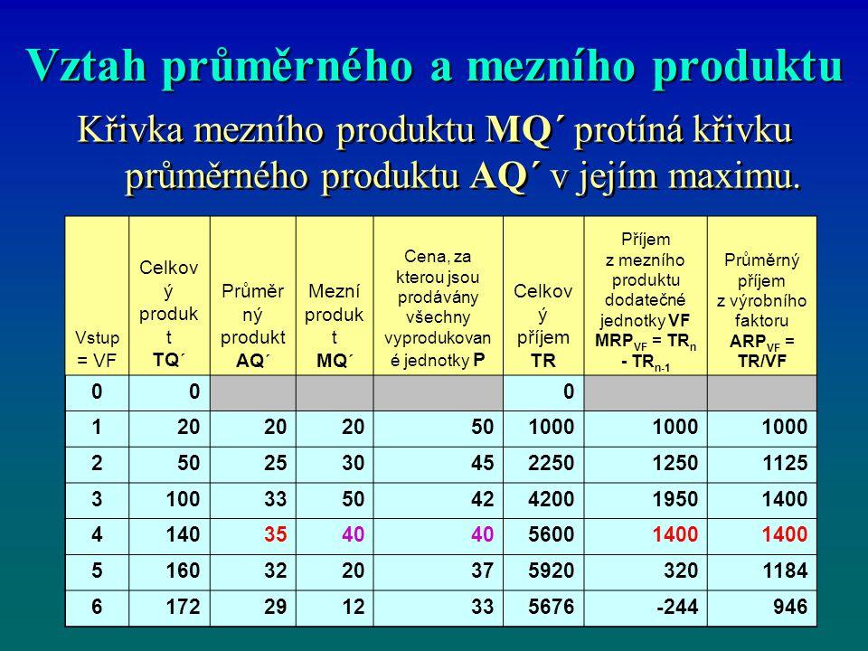 Vztah průměrného a mezního produktu Křivka mezního produktu MQ´ protíná křivku průměrného produktu AQ´ v jejím maximu. Vstup = VF Celkov ý produk t TQ