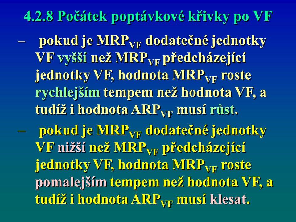 4.2.8 Počátek poptávkové křivky po VF – – pokud je MRP VF dodatečné jednotky VF vyšší než MRP VF předcházející jednotky VF, hodnota MRP VF roste rychl
