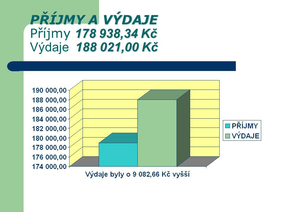 ROZDĚLENÍ PŘÍJMŮ ROZDĚLENÍ PŘÍJMŮ 2,34 úroky 54 186,00 akce granty – příspěvky 124 750,00 příspěvky členů SKIP