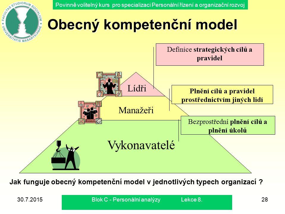 Povinně volitelný kurs pro specializaci Personální řízení a organizační rozvoj 30.7.2015Blok C - Personální analýzy Lekce 8.29 Kompetence lídrů VEDENÍ ( generování myšlenek) ŘÍZENÍ ( přesvědčování a rozhodování) Obecné prostředí Strategický rámec Definice strategického rámce a jeho prodej do nitra firmy jsou dvě klíčové úlohy lídra.