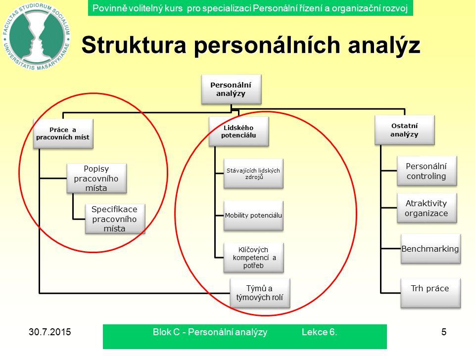 Povinně volitelný kurs pro specializaci Personální řízení a organizační rozvoj 30.7.2015Blok C - Personální analýzy Lekce 8.6 Struktura personálních analýz Struktura personálních analýz Personální analýzy Práce a pracovních míst Lidského potenciálu 1.