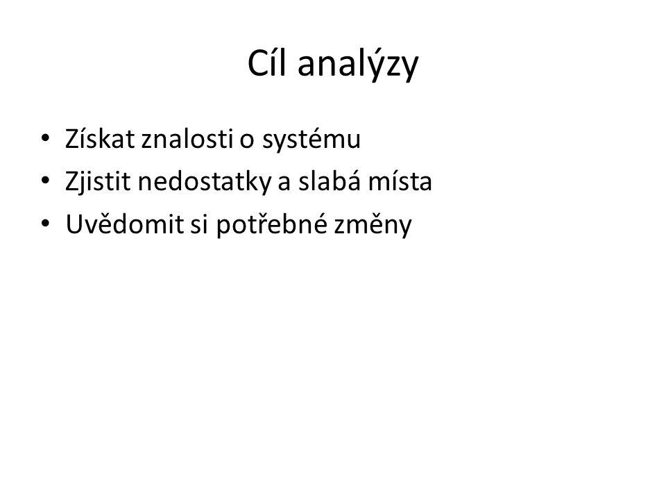 Analýza požadavků - cíle Vymezení funkčnosti Odhad množství práce Vyjasnění zadání Zachycení omezení