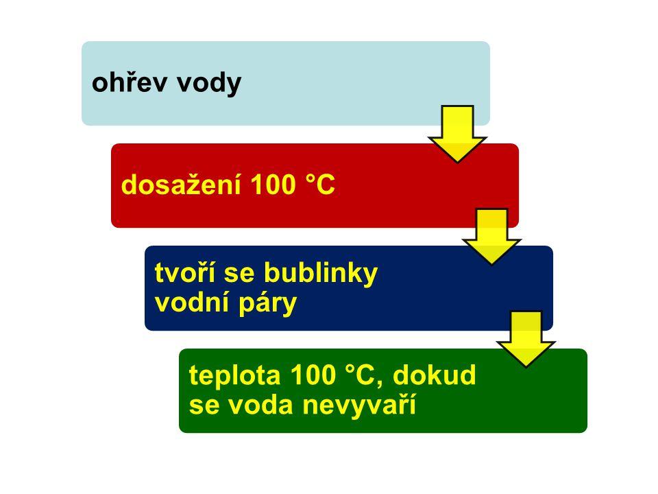 ohřev vodydosažení 100 °C tvoří se bublinky vodní páry teplota 100 °C, dokud se voda nevyvaří