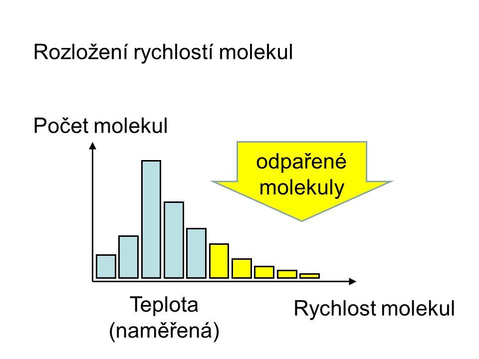 Rozložení rychlostí molekul Počet molekul Rychlost molekul Teplota (naměřená) odpařené molekuly