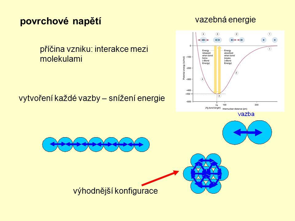 povrchové napětí příčina vzniku: interakce mezi molekulami vytvoření každé vazby – snížení energie výhodnější konfigurace vazebná energie
