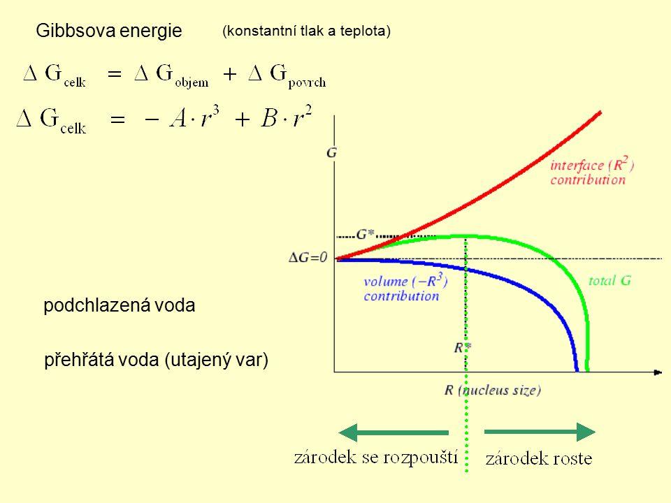 Gibbsova energie přehřátá voda (utajený var) podchlazená voda (konstantní tlak a teplota)