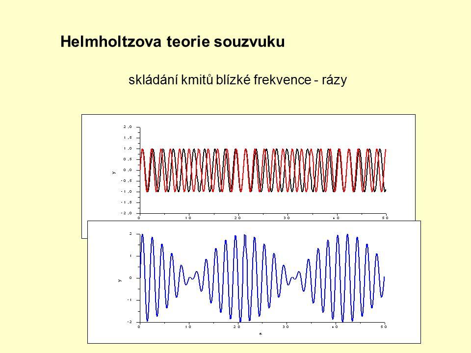 Helmholtzova teorie souzvuku skládání kmitů blízké frekvence - rázy