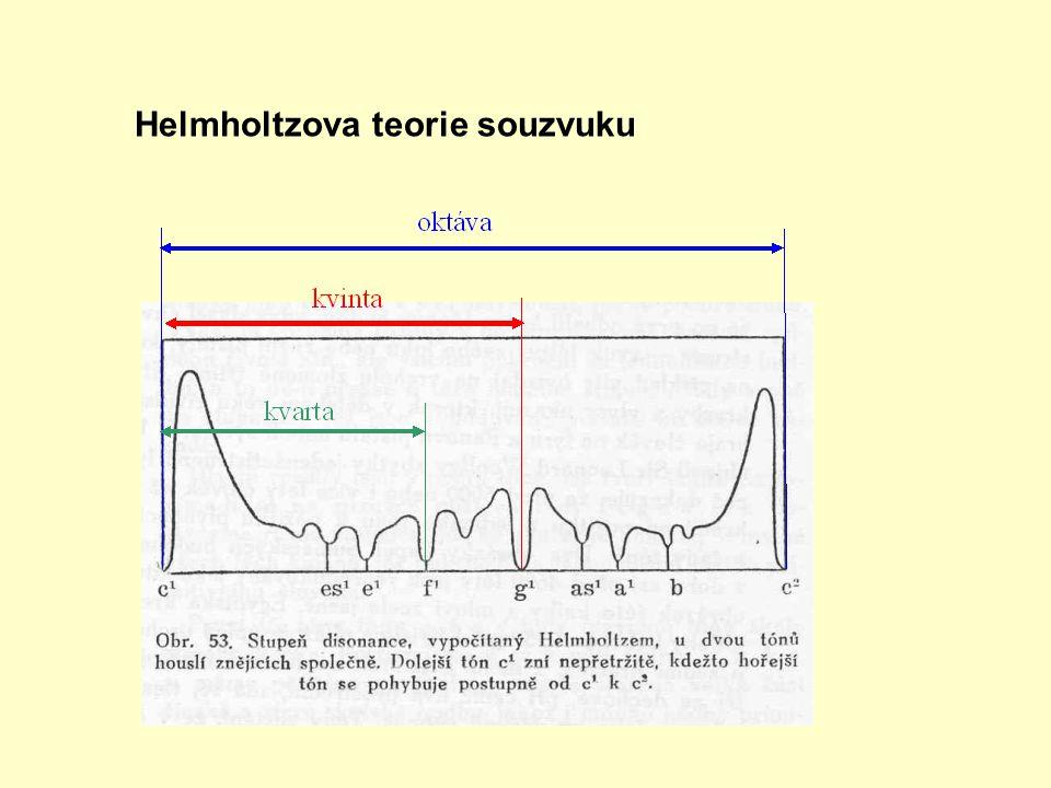 Helmholtzova teorie souzvuku