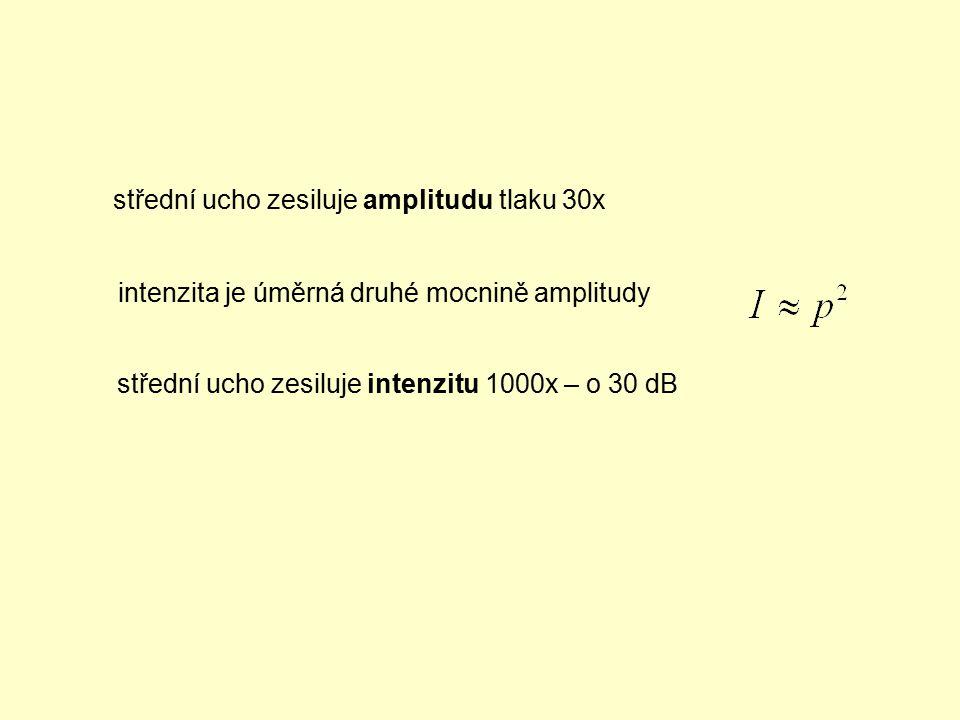 střední ucho zesiluje amplitudu tlaku 30x intenzita je úměrná druhé mocnině amplitudy střední ucho zesiluje intenzitu 1000x – o 30 dB