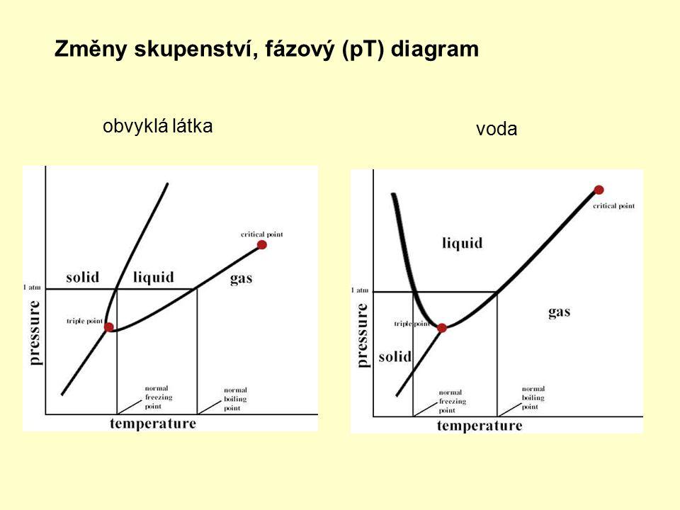 Změny skupenství, fázový (pT) diagram obvyklá látka voda