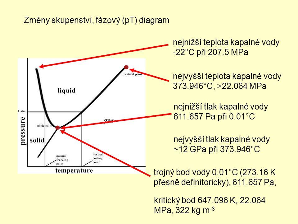 Změny skupenství, fázový (pT) diagram nejvyšší tlak kapalné vody ~12 GPa při 373.946°C kritický bod 647.096 K, 22.064 MPa, 322 kg m -3 nejnižší teplot