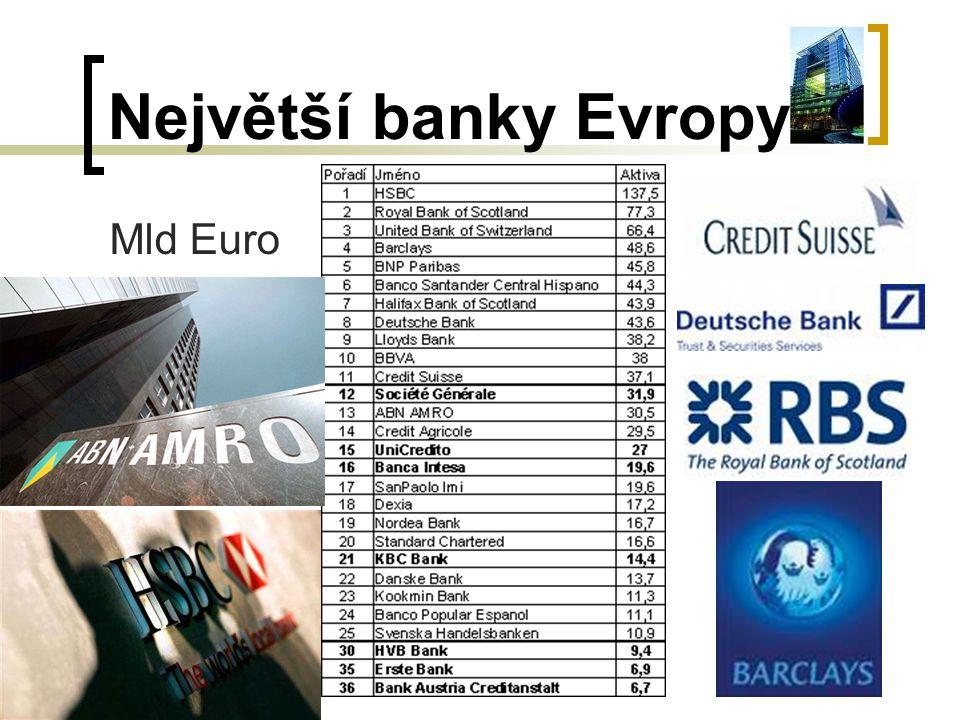 Největší banky Evropy Mld Euro