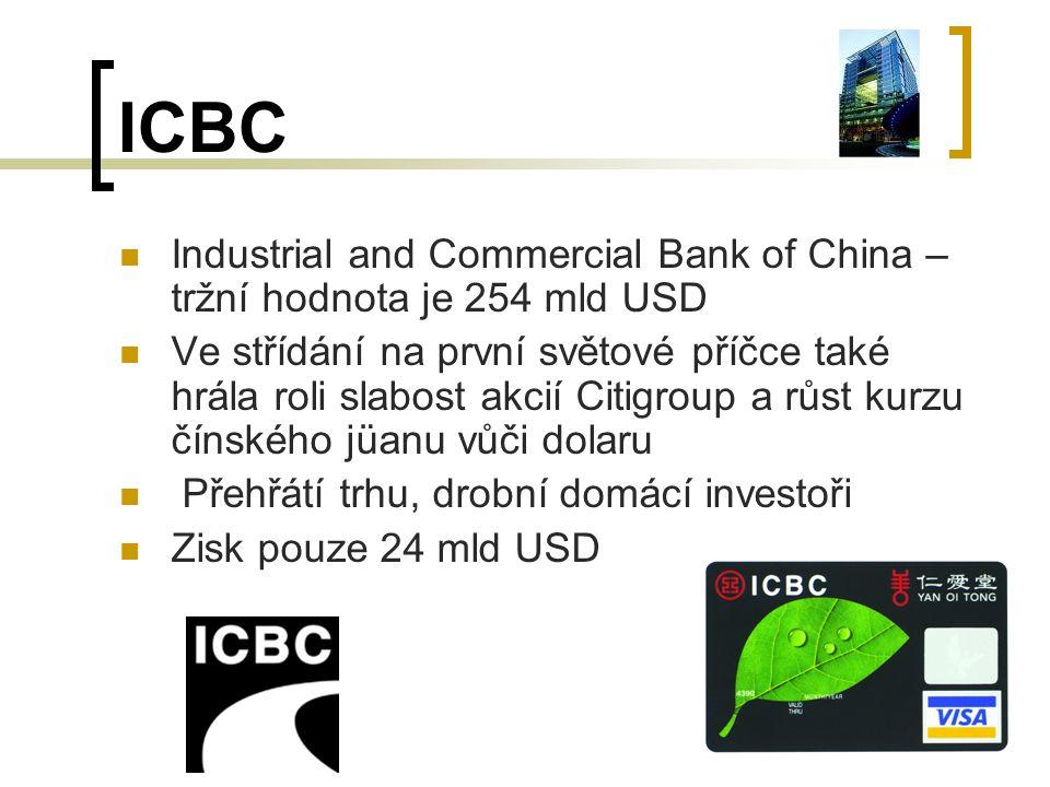 ICBC Industrial and Commercial Bank of China – tržní hodnota je 254 mld USD Ve střídání na první světové příčce také hrála roli slabost akcií Citigroup a růst kurzu čínského jüanu vůči dolaru Přehřátí trhu, drobní domácí investoři Zisk pouze 24 mld USD