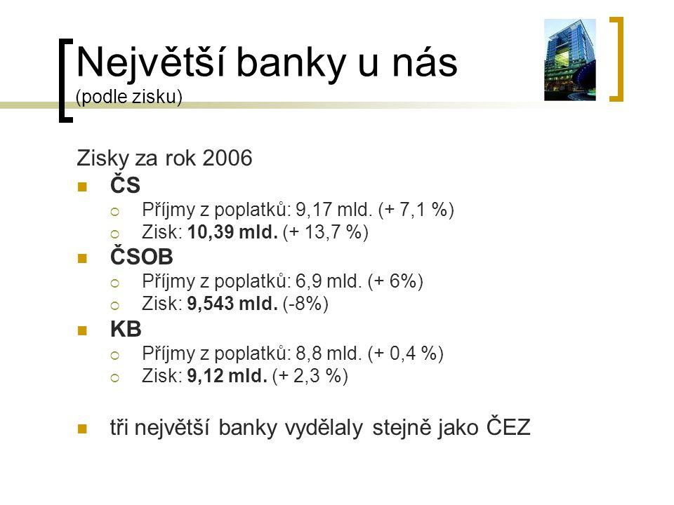 Největší banky u nás (podle zisku) Zisky za rok 2006 ČS  Příjmy z poplatků: 9,17 mld. (+ 7,1 %)  Zisk: 10,39 mld. (+ 13,7 %) ČSOB  Příjmy z poplatk