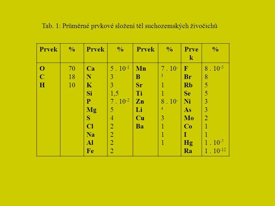 Tab. 1: Průměrné prvkové složení těl suchozemských živočichů Prvek% % % % OCHOCH 70 18 10 Ca N K Si P Mg S Cl Na Al Fe 5. 10 -1 3 1,5 7. 10 -2 5 4 2 M