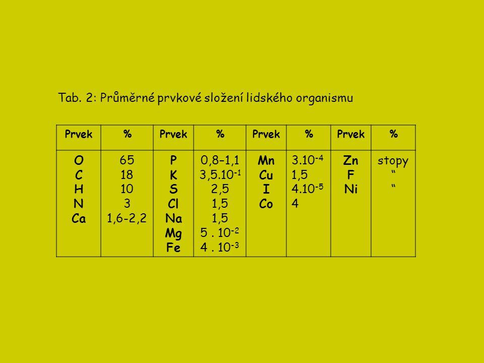 Tab. 2: Průměrné prvkové složení lidského organismu Prvek% % % % O C H N Ca 65 18 10 3 1,6-2,2 P K S Cl Na Mg Fe 0,8–1,1 3,5.10 -1 2,5 1,5 5. 10 -2 4.