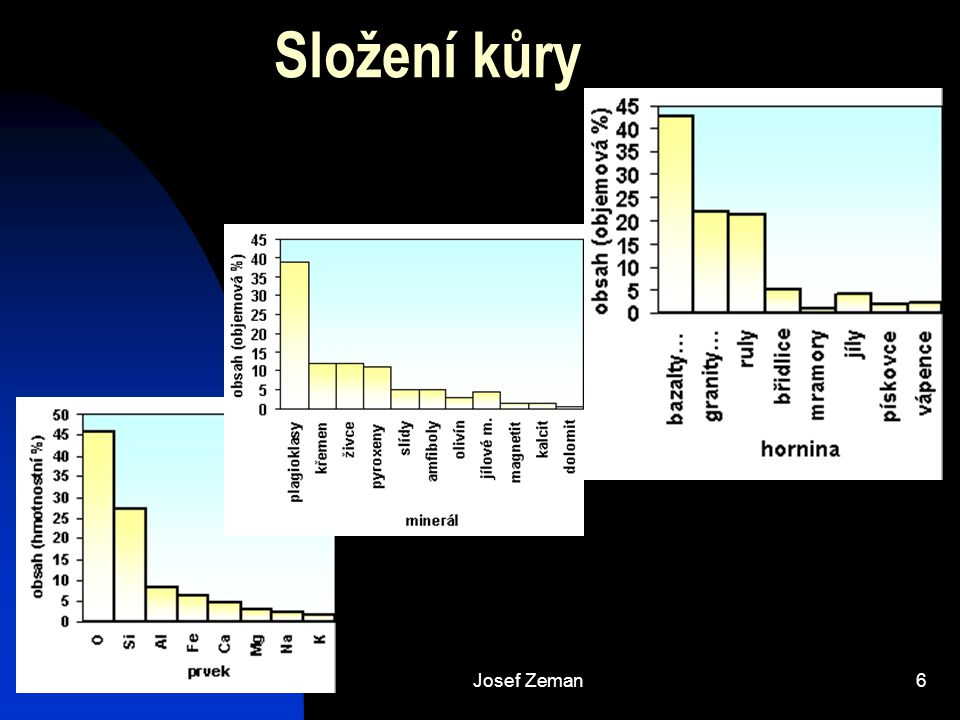 Josef Zeman7 Zvětrávání zvětrávání – chemická a fyzikální degradace hornin na relativně jemné částice (půdy a sedimenty) a rozpuštěné látky, klíčový prvek exogenního geochemického cyklu salinita oceánů výživa pro biotu rudy transformace povrchu spotřeba H + spotřeba CO 2
