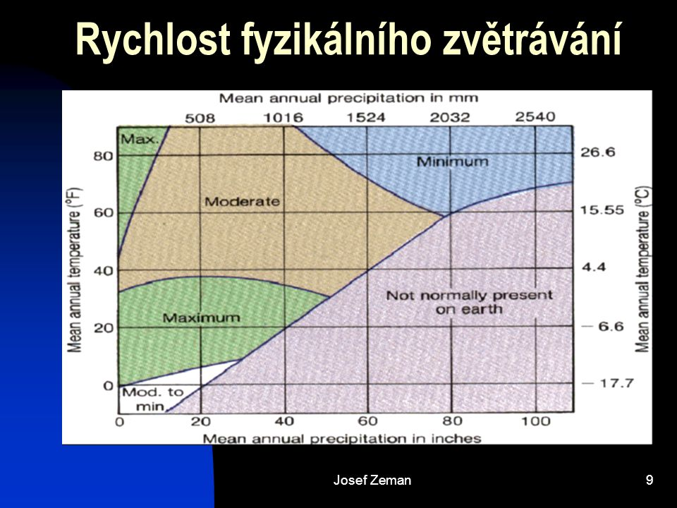 Josef Zeman9 Rychlost fyzikálního zvětrávání