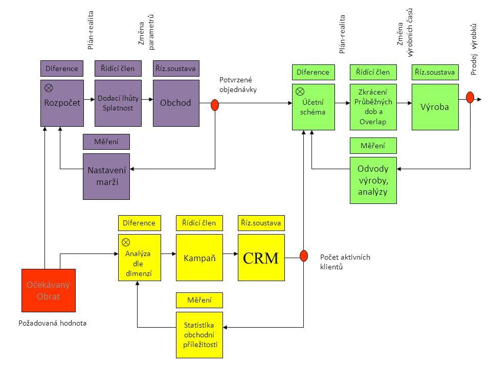 Rozpočet Diference Dodací lhůty Splatnost Řídící člen Obchod Říz.soustava Odvody výroby, analýzy Měření Účetní schéma Diference Zkrácení Průběžných do
