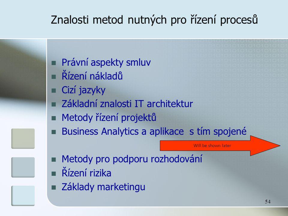 54 Znalosti metod nutných pro řízení procesů Právní aspekty smluv Řízení nákladů Cizí jazyky Základní znalosti IT architektur Metody řízení projektů B