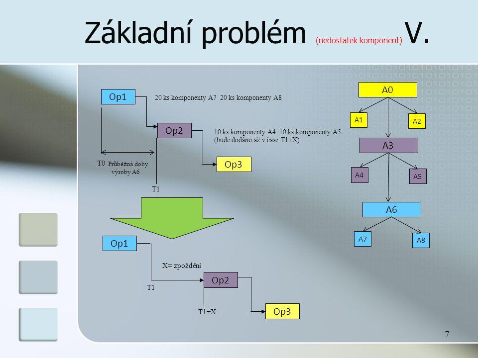 Základní problém (nedostatek komponent) V. 7 Op1 Op2 Op3 20 ks komponenty A7 20 ks komponenty A8 A0 A1 A2 A3 A4 A5 10 ks komponenty A4 10 ks komponent