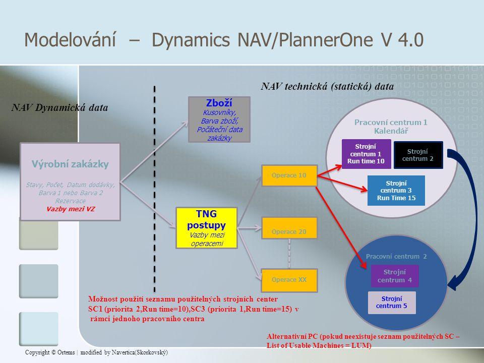 NAV Dynamická data NAV technická (statická) data Výrobní zakázky Stavy, Počet, Datum dodávky, Barva 1 nebo Barva 2 Rezervace Vazby mezi VZ Zboží Kusov